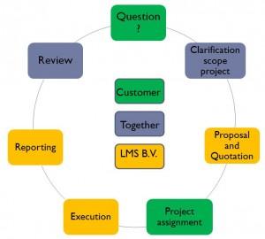 consultancy proces